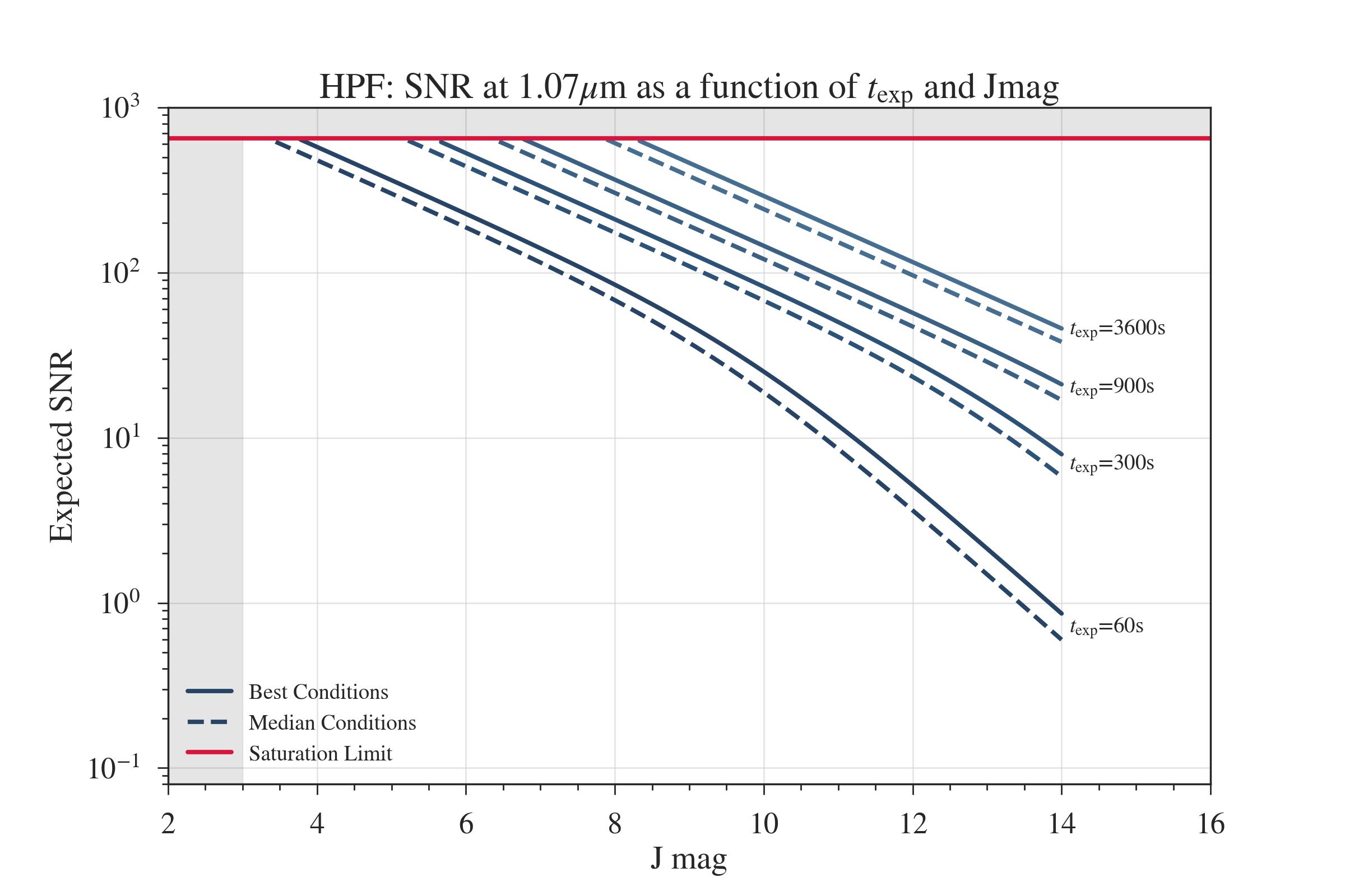 Exposure Time - HPF